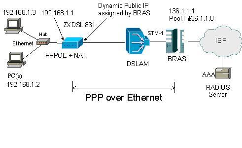 Как сделать что бы pppoe 601